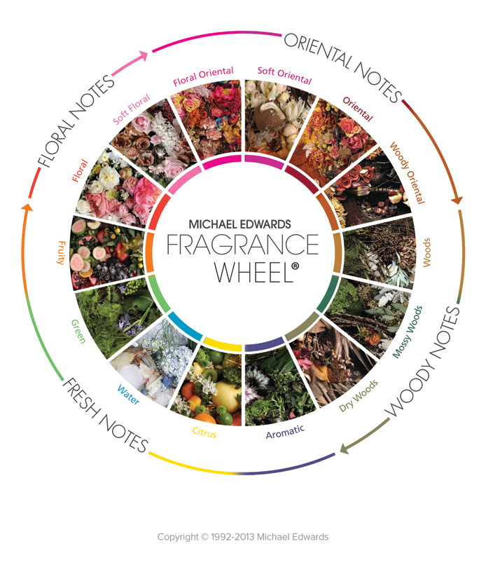 The Fragrance Wheel 2013